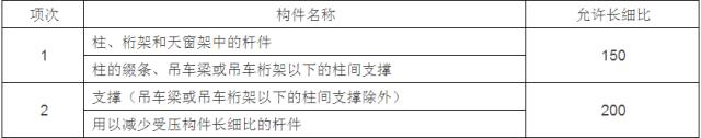 [钢构知识]钢结构设计计算用表_10