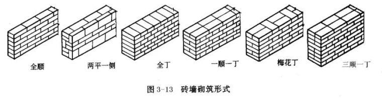 砖砌体施工工艺详解