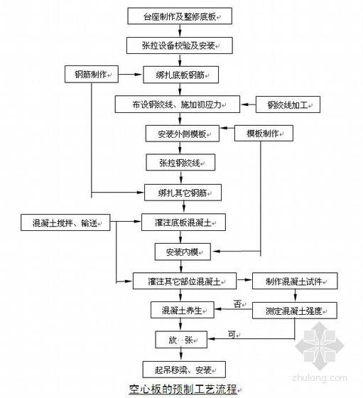 昆明市某立交工程施工组织设计(城-A级,投标)