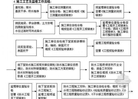 高层住宅小区地下室工程监理细则(附流程图)