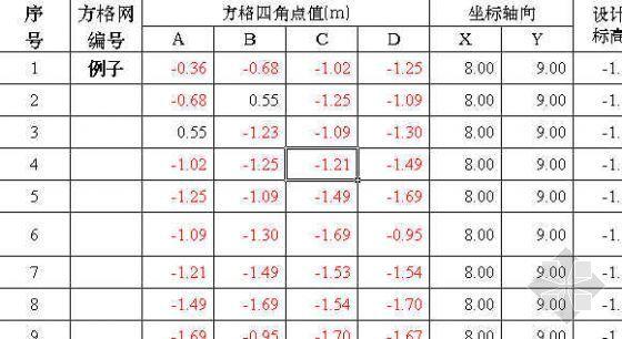 土方方格网计算表(适用广州地区)