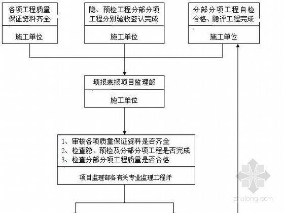 [广东]某超高层酒店水电安装监理实施细则