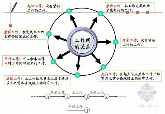 建筑工程网络进度计划编制技术培训讲义(148页)