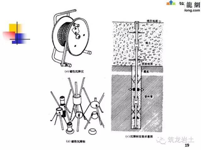 基坑监测的仪器及方法,总结的太全了!