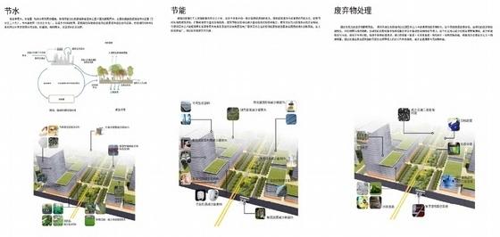 现代风格生态科技城规划设计方案分析图