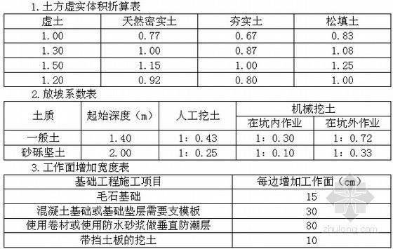 天津建筑工程预算基价工程量计算规则(2012)