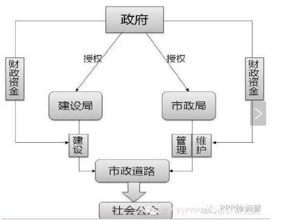 杭州市政道路cad资料下载-案例解析PPP模式下的市政道路建设