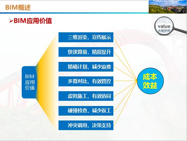 中铁BIM在施工管理中的应用(共104页)_2