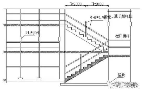 土建施工中的36个重要规范精细化施工工序