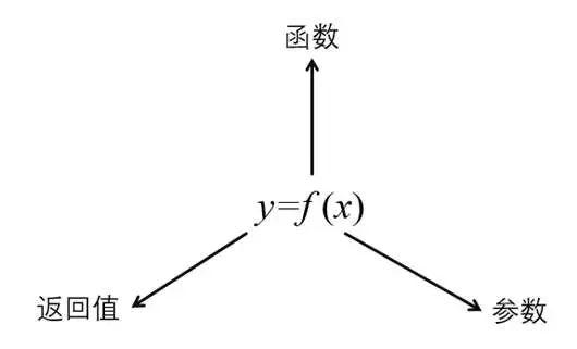 结构参数化设计杂谈_3