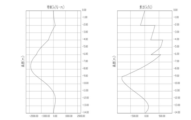 排桩支护高大边坡设计及计算