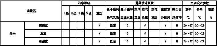 医院及手术室空调系统设计应用参考手册_7