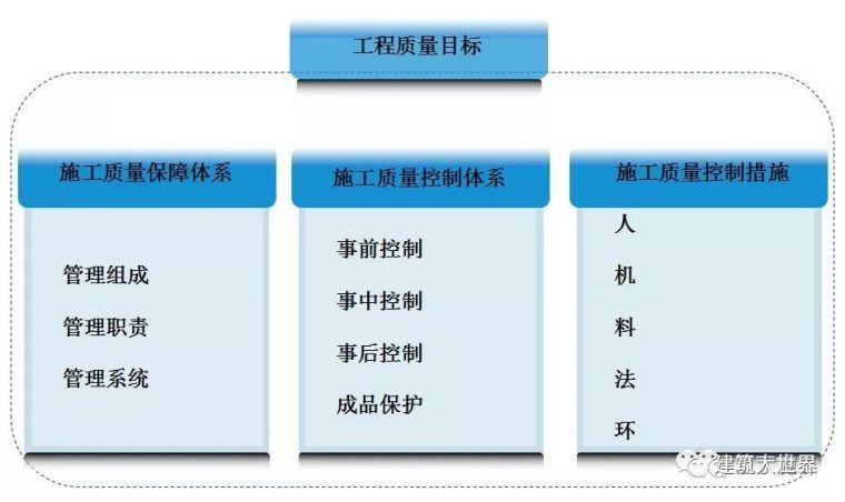 上海这个明星建筑工地的施工质量管理方法,值得很多施工单位参考
