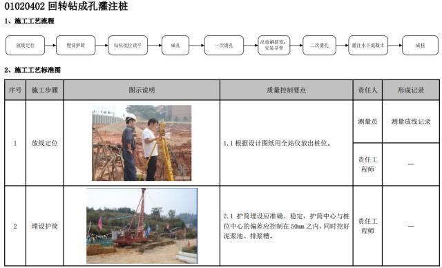 建筑工程施工工艺质量管理标准化指导手册_32