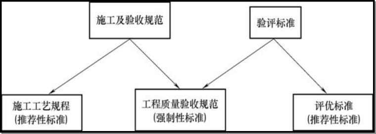 建筑工程施工质量控制与验收
