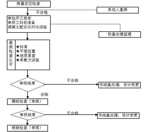 [贵州]道路改扩建工程监理大纲(278,图文丰富)_8
