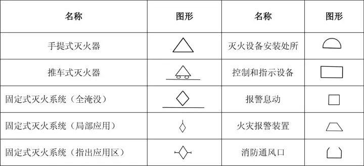 消防工程基本图形符号,看懂图纸就靠它了!_4