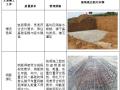 变电站输出工程项目管理实施规划(附图丰富)