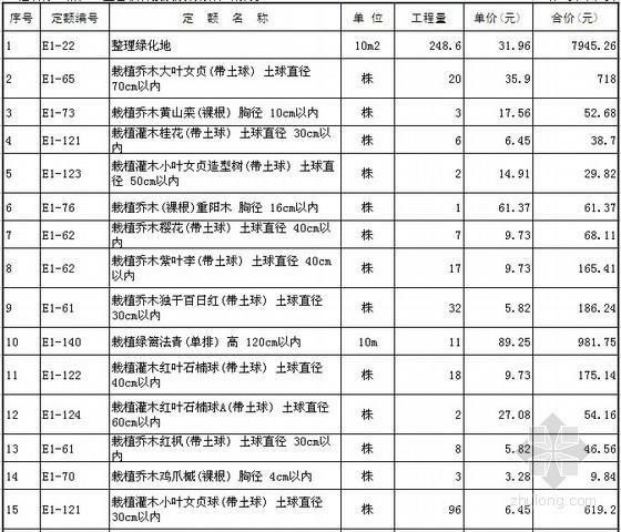 [洛阳]厂区景观绿化工程预算书