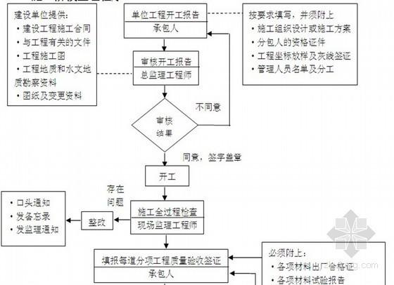 住宅工程全程监理细则范本 110页(流程图丰富)