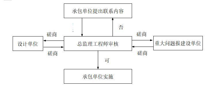 技术联系工作流程图