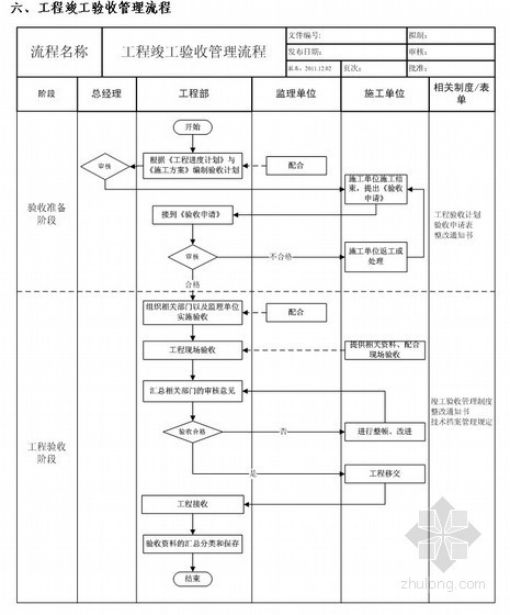 [江苏]房地产集团工程部管理手册(施工管理)