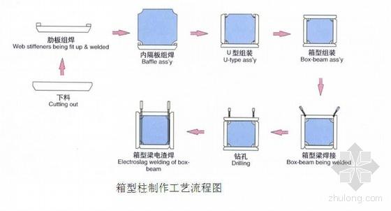 北京某厂房加层改造施工组织设计(钢结构)