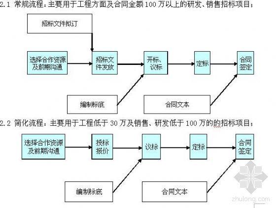 苏州某房地产公司招标流程