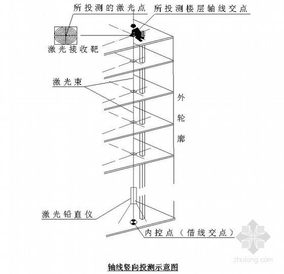 [辽宁]文化广场测量施工方案(内空点平面布置图)