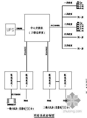 某教学楼网络系统控制平面图