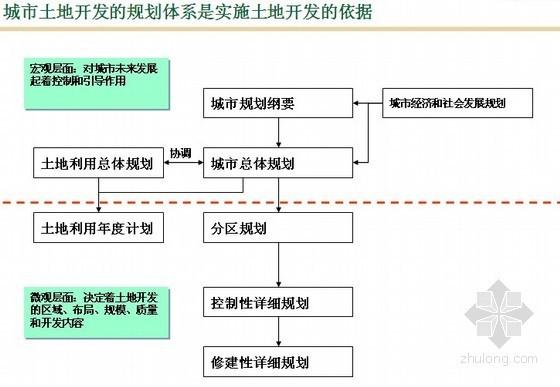 [河南]房地产开发城市运营暨土地一级开发方案(效益预测 150页)