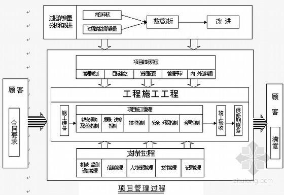 [云南]河流整治工程施工组织设计(技术标 新建堤防)