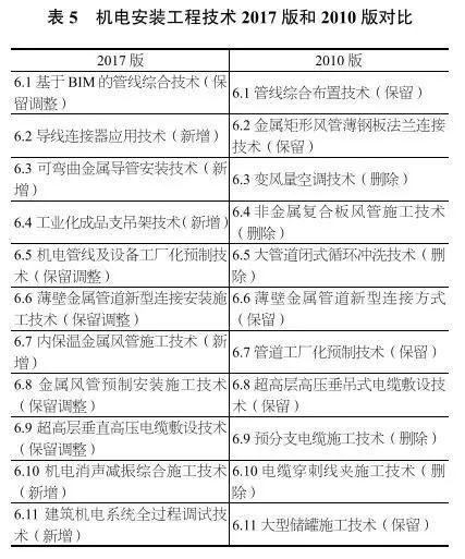 独家深度解读丨《建筑业10项新技术(2017版)》修订情况介绍_8
