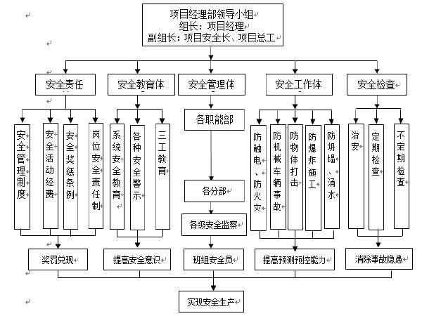 铁路工程MHTJ-23标4#钢筋加工场施工方案