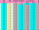 重力管道高程表