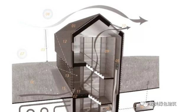 低能耗医疗建筑的暖通设计