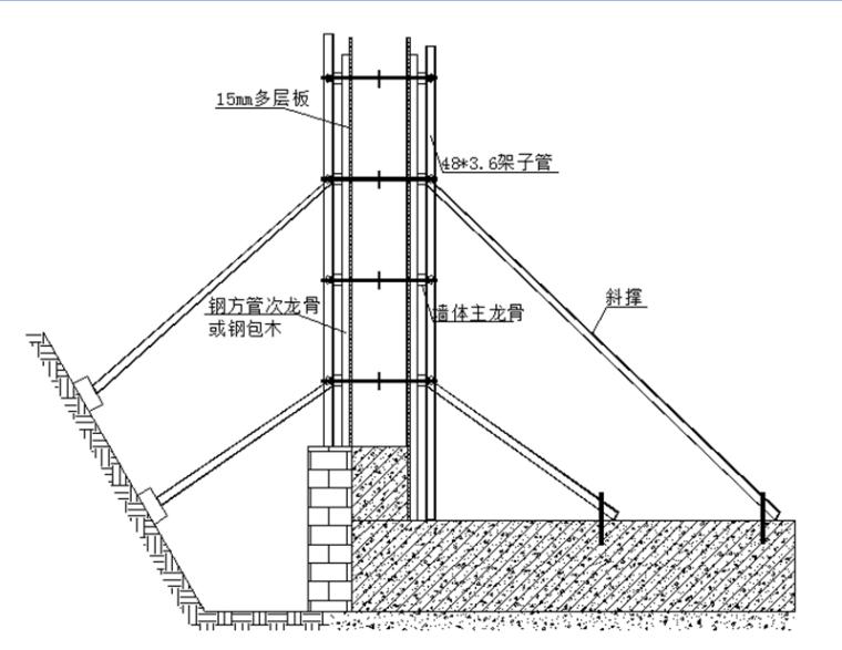 旧城保护定向安置房项目地下室模板工程施工方案(39页)