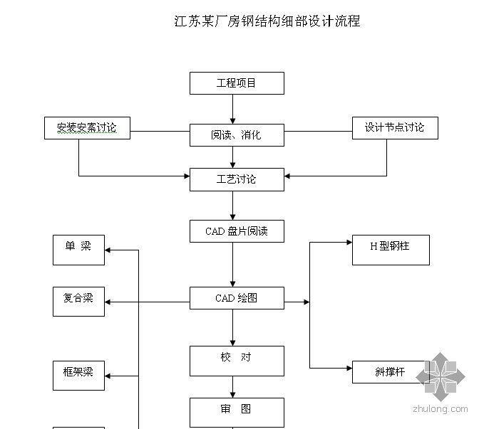 江苏某厂房钢结构细部设计流程