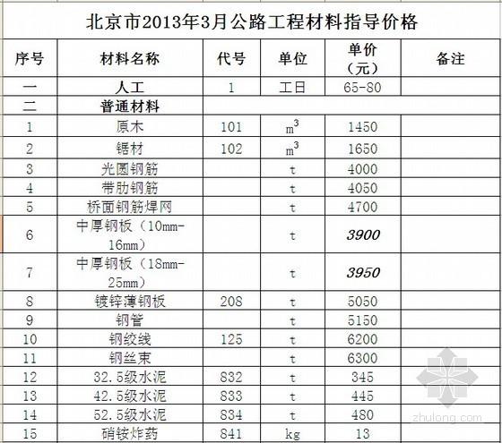 2013年北京市公路工程材料价格信息(3月)