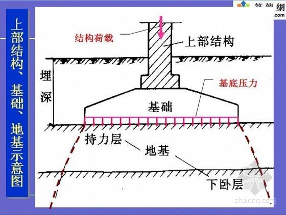公路桥梁地基基础设计与施工(710页全)
