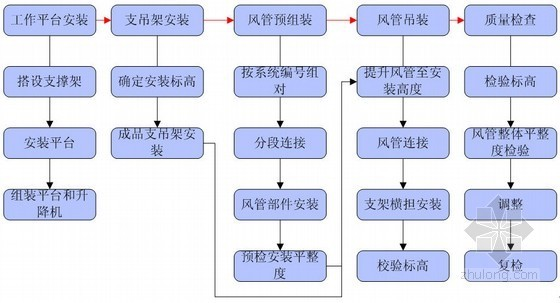 [深圳]超高层商业综合体通风空调工程施工方案(37万平米)