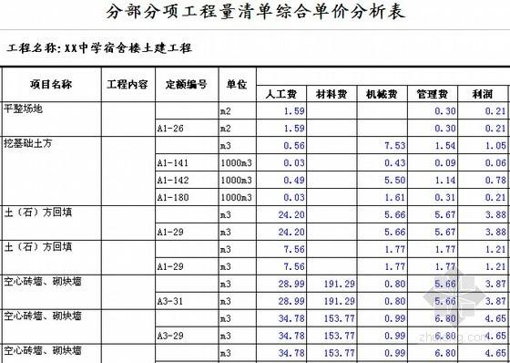 [安徽]学生公寓及食堂建筑安装工程预算书(含施工图纸)-分部分项工程量清单综合单价分析表