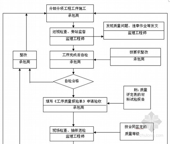 施工阶段质量控制流程