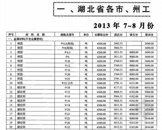 [湖北]2013年7-8月市场价格信息(造价管理第4期)