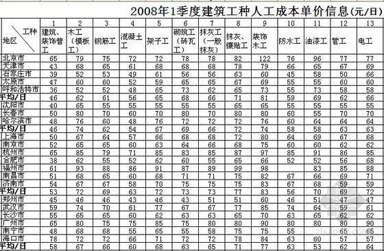全国2008年1季度建筑工种人工成本信息表及建筑实物工程量人工成本表