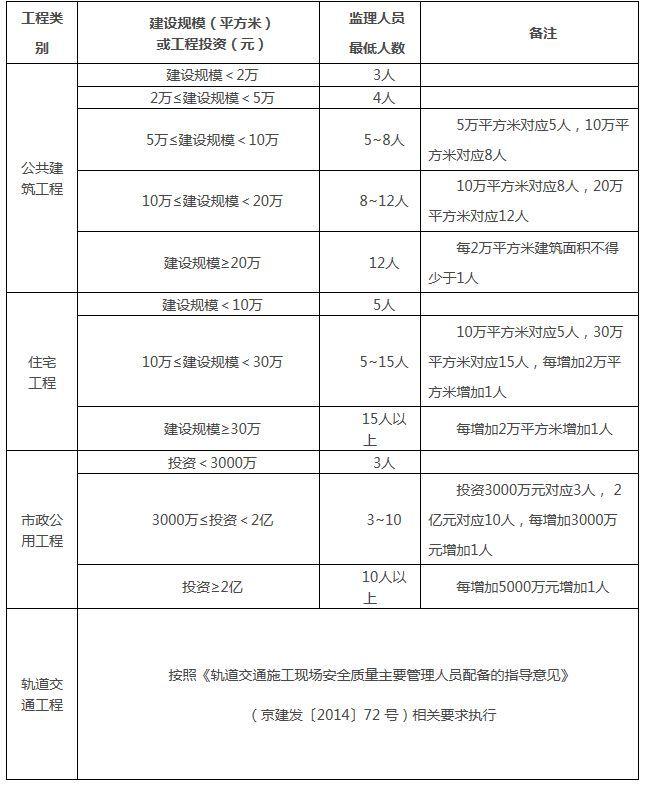 北京住建委出台工程监理人员配备管理规定,明确监理人员配备标准