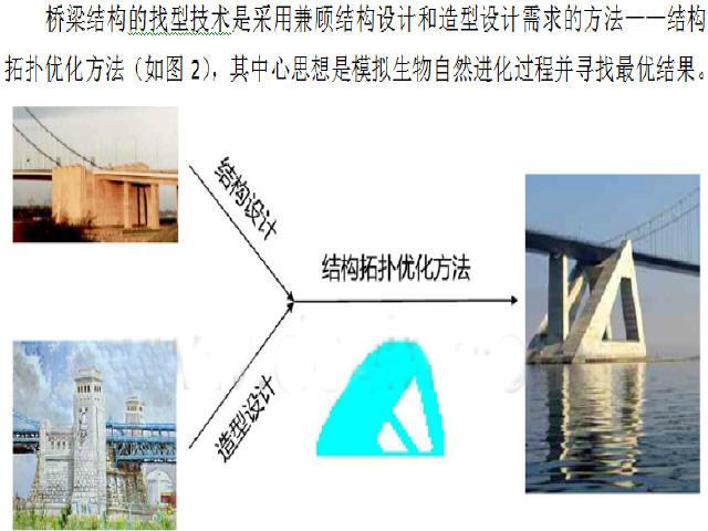 当代桥梁工程技术发展趋势讲座报告 共计170个文件