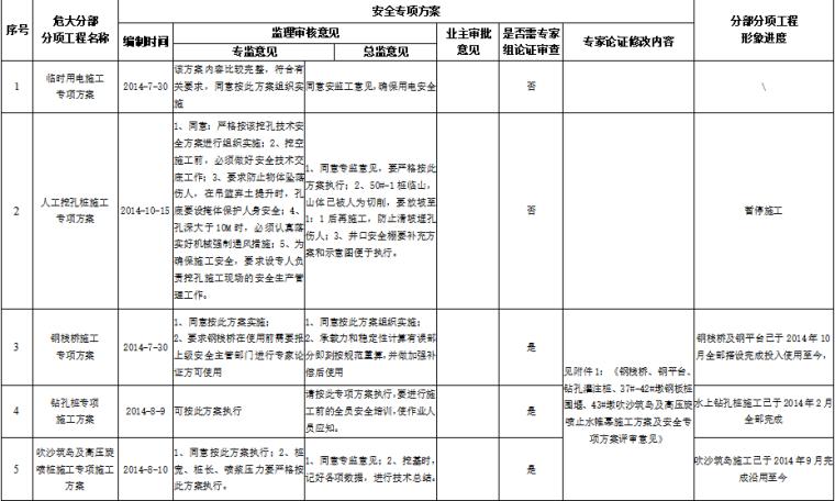 危险性较大分部分项工程专项方案分布表
