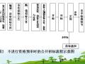 [全国]风景园林建设工程的招标与投标管理(共146页)