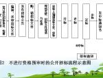 【全国】风景园林建设工程的招标与投标管理(共146页)